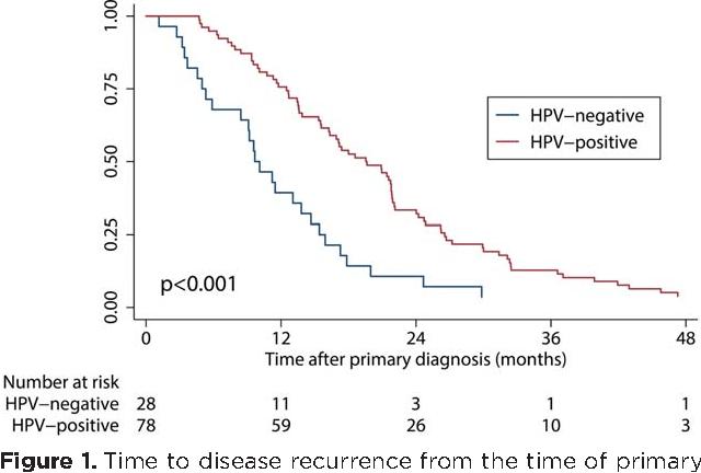 hpv oropharyngeal cancer metastasis