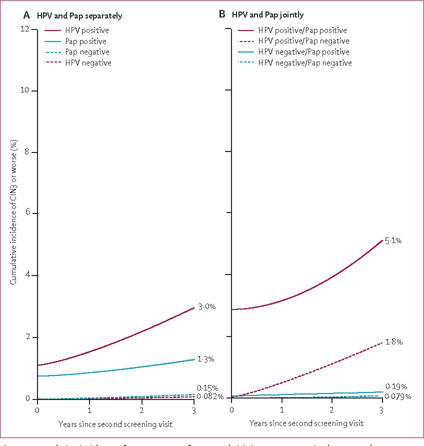 hpv positive risk of cervical cancer