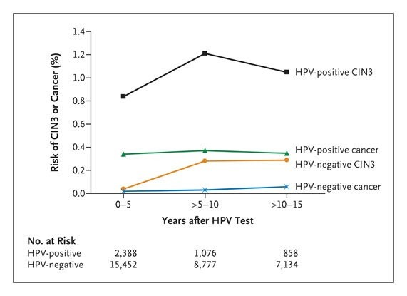 hpv positive risk of cervical cancer tratament oxiuri copii sub  an