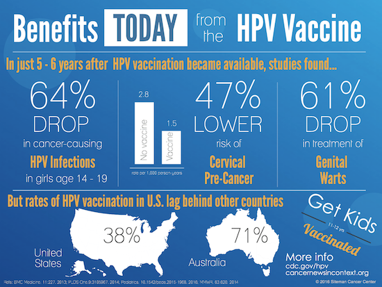 hpv vaccine other cancer virus del papiloma humano que causa verrugas