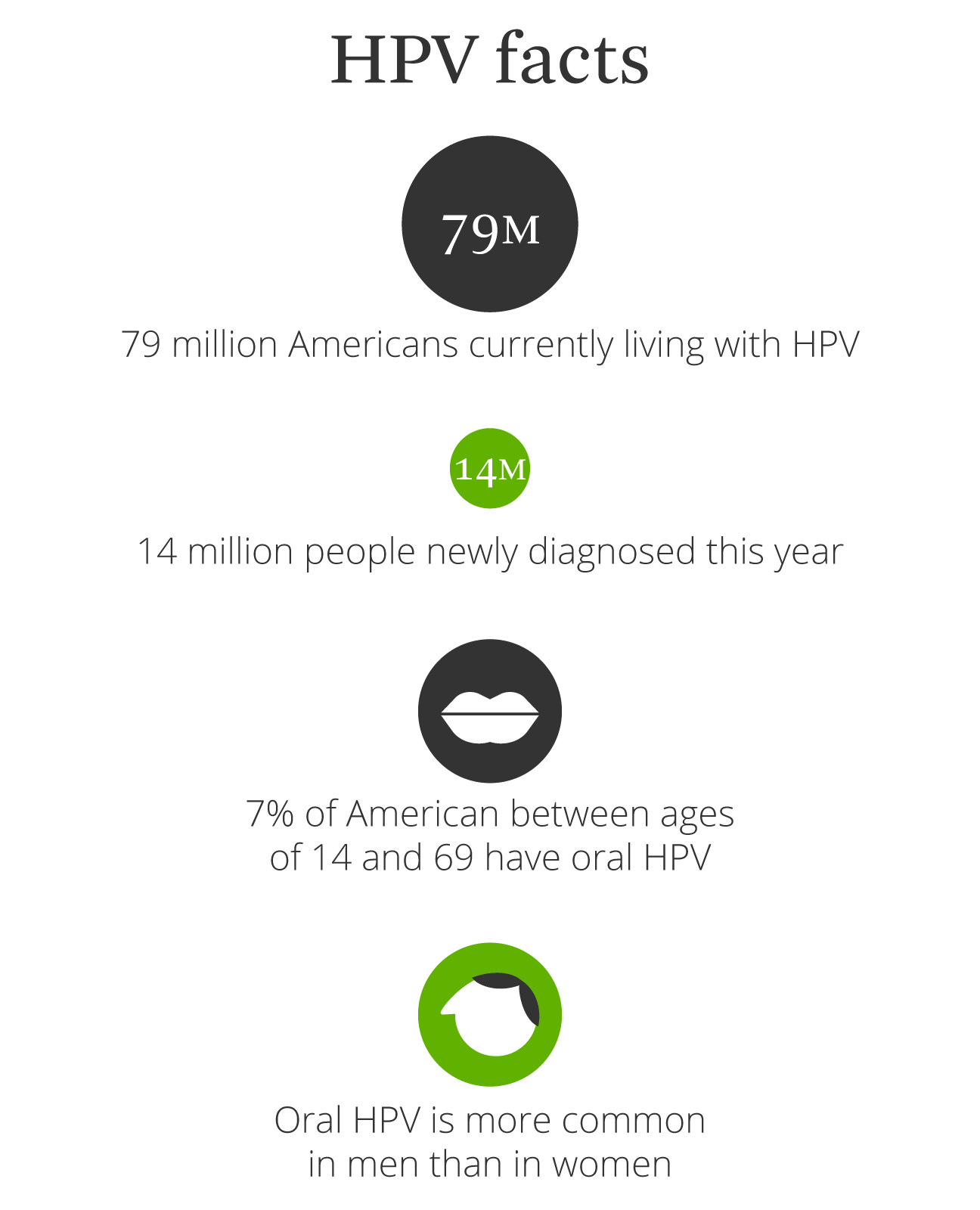 hpv virus testing for males