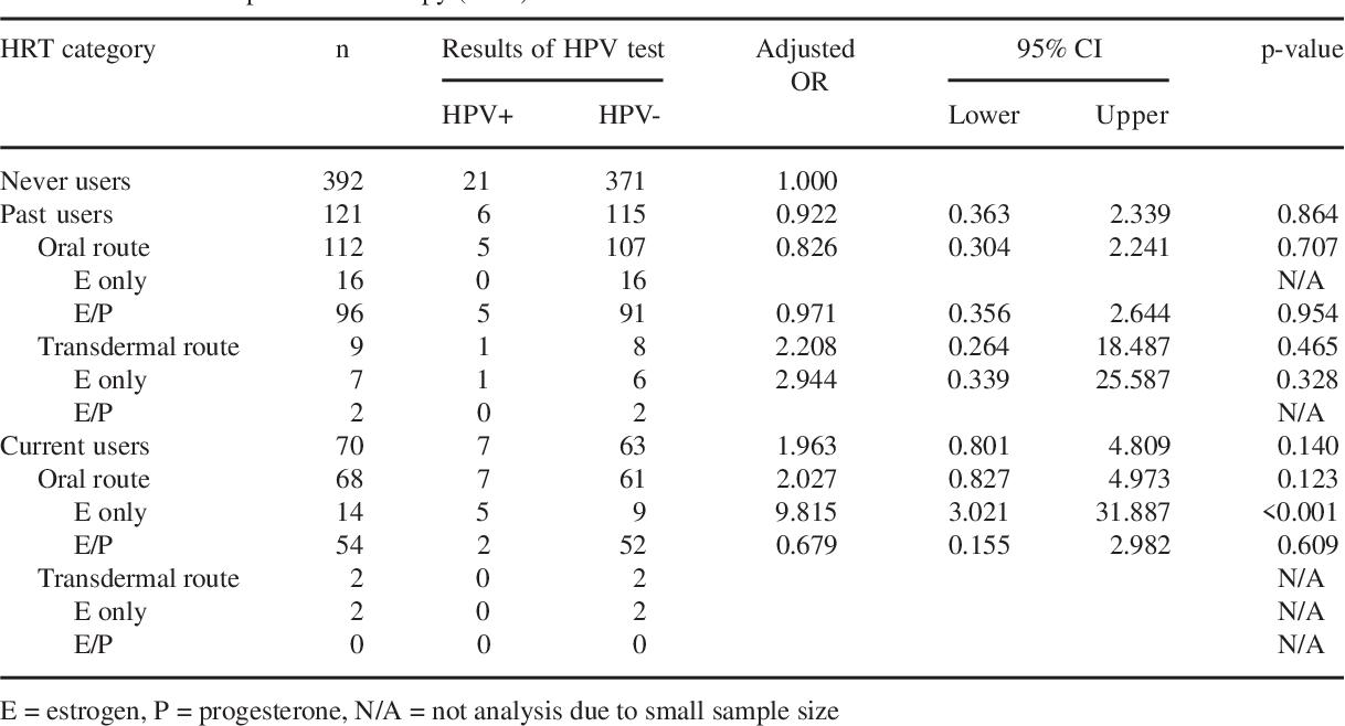 Papillomavirus niveau 3 - bijuterii-anca.ro