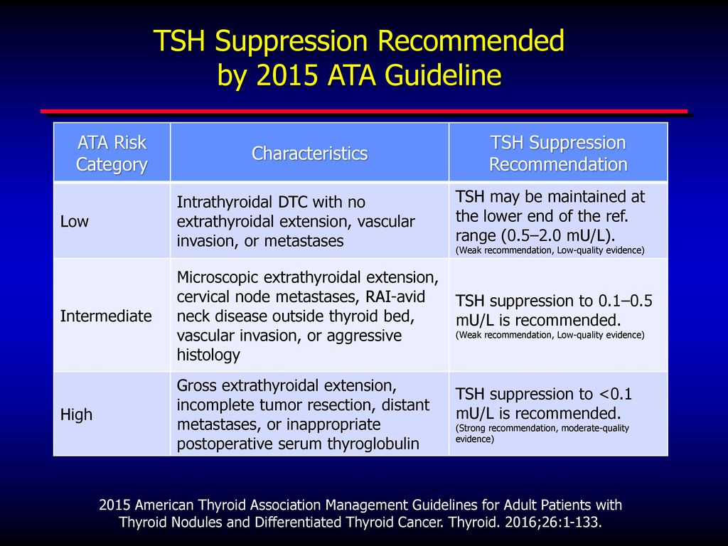 papillary thyroid cancer tsh suppression