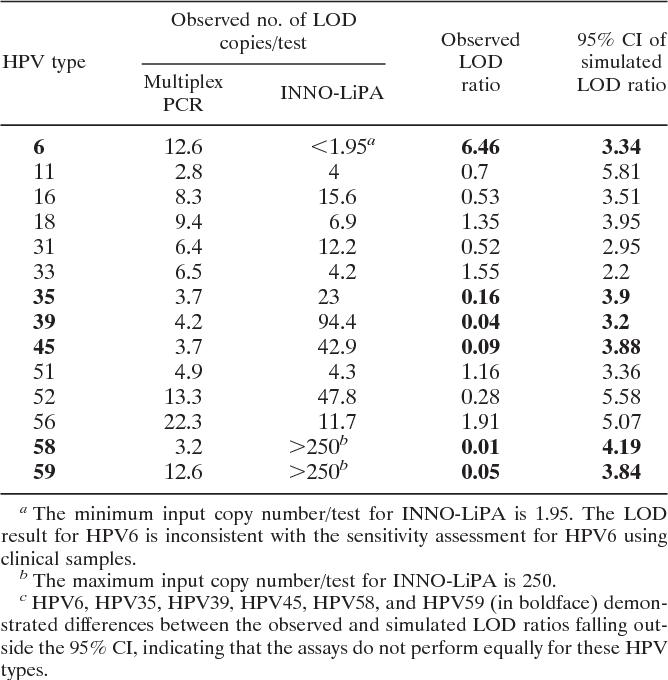 papillomavirus 4