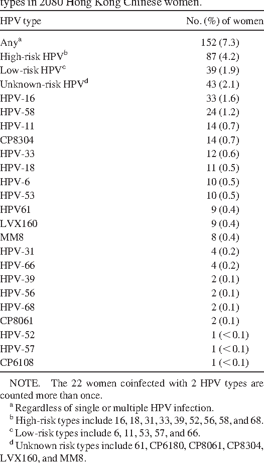 hpv virus kaj je to durata papilloma virus uomo