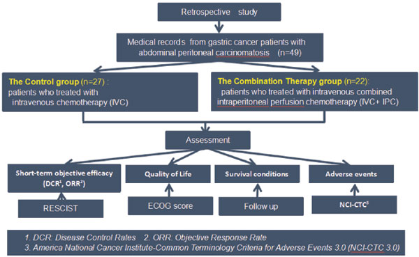 peritoneal cancer nci cancer or genetic