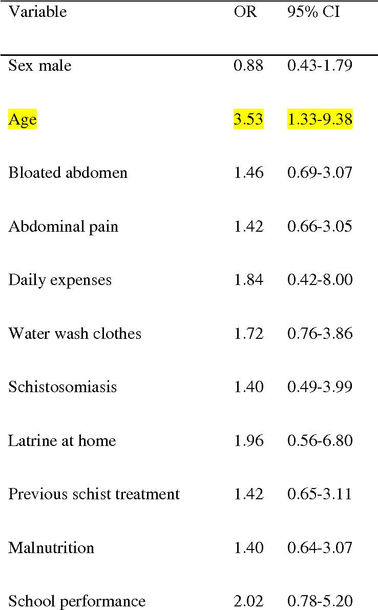 Bilharzia (schistosomioza)