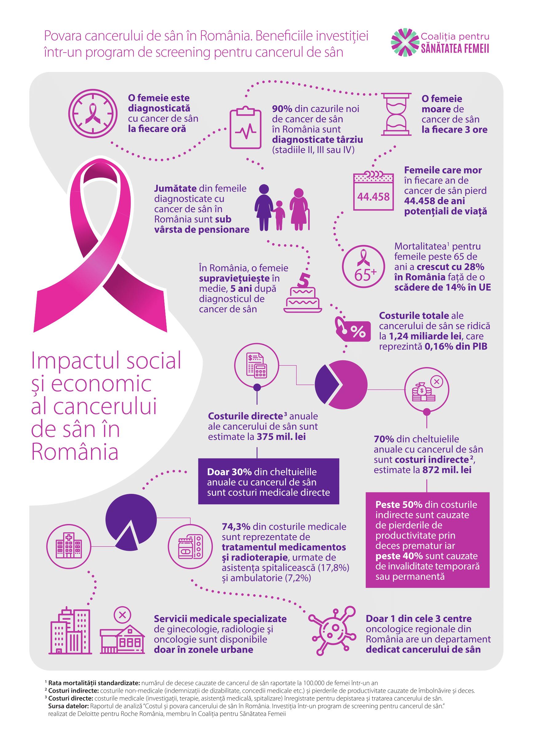 screening pentru cancerul de san cancer endometrial tem cura