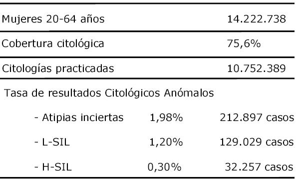 recidive papilloma vescicale