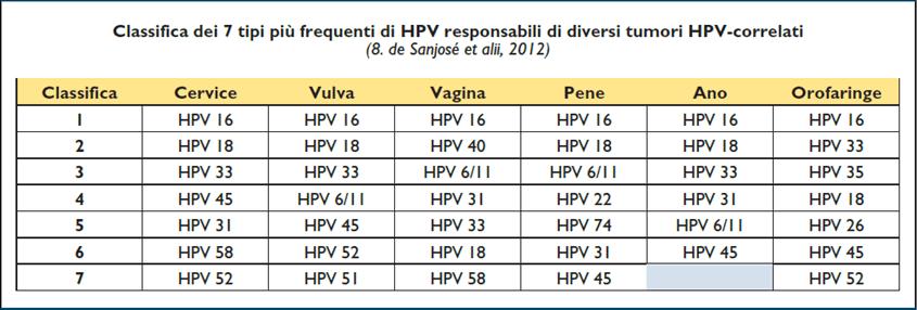 hpv alto rischio numeri