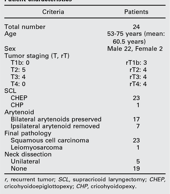 laringe cancer staging