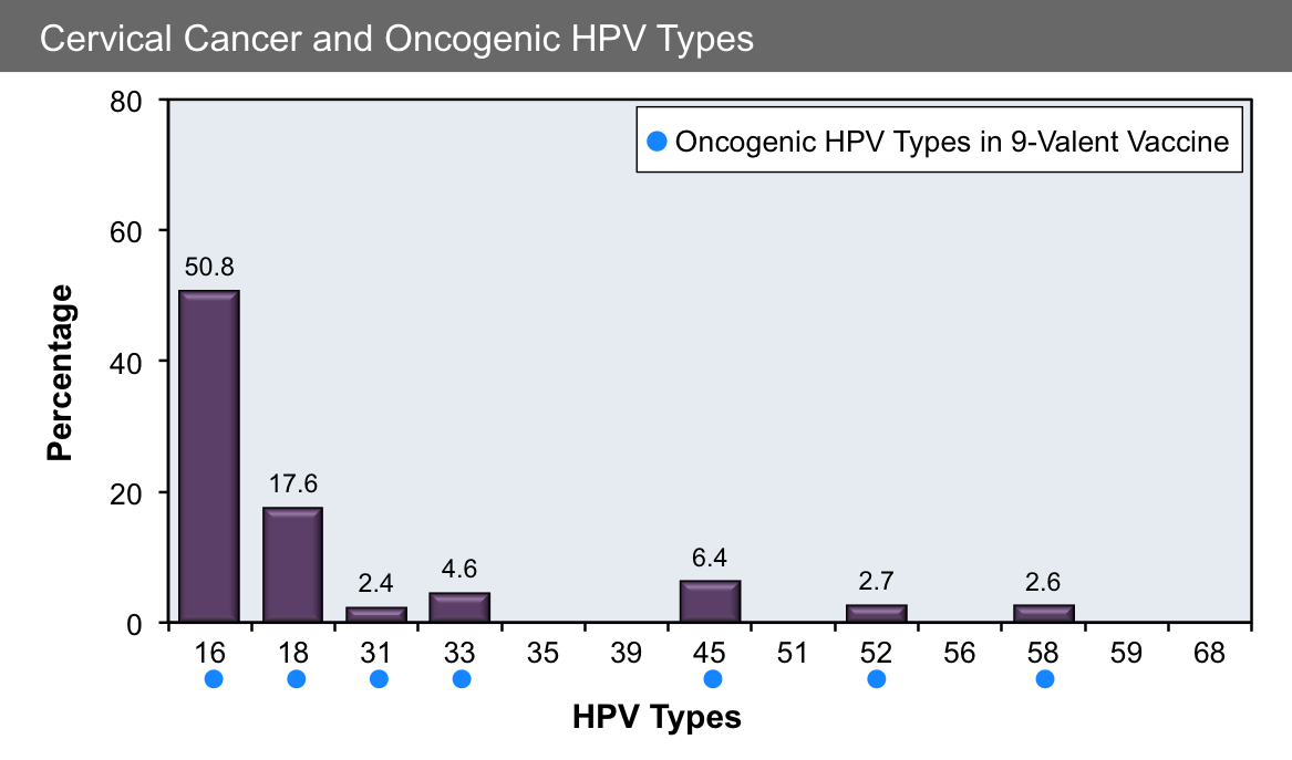 hpv types and factors causing cervical cancer in peru