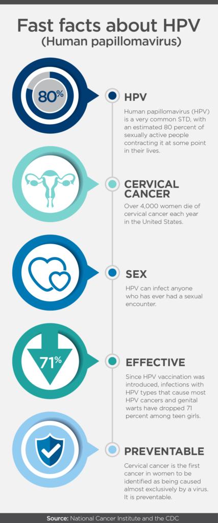 cervical cancer without having hpv renal cancer lancet