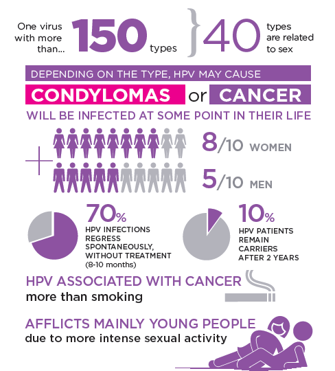 hpv virus testicular cancer