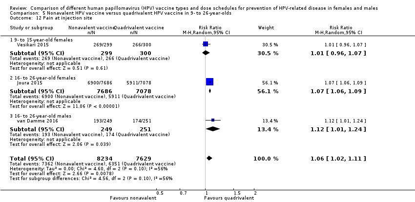 human papillomavirus vaccine overdose hpv no utero
