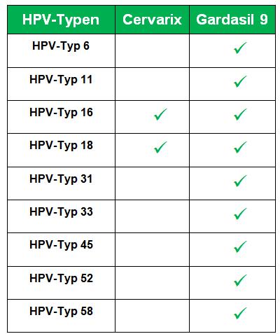 hpv impfung vom markt genommen