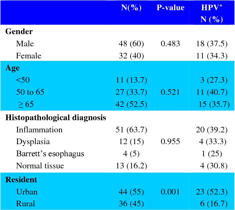 papilloma virus esophagus pancreatic cancer blood test screening