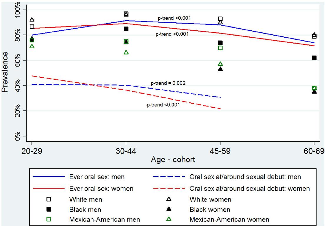 human papillomavirus infection gender differences cancer intestinal gpc