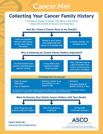 familial cancer definition genetics