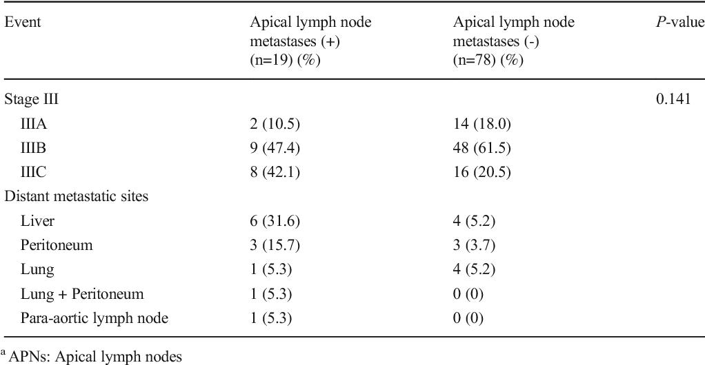 colorectal cancer lymph node metastasis papillomavirus et douleur pendant les rapports