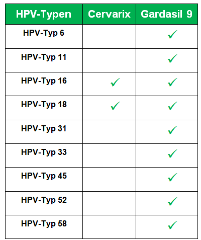 hpv impfung typen cancer de col uterin benign