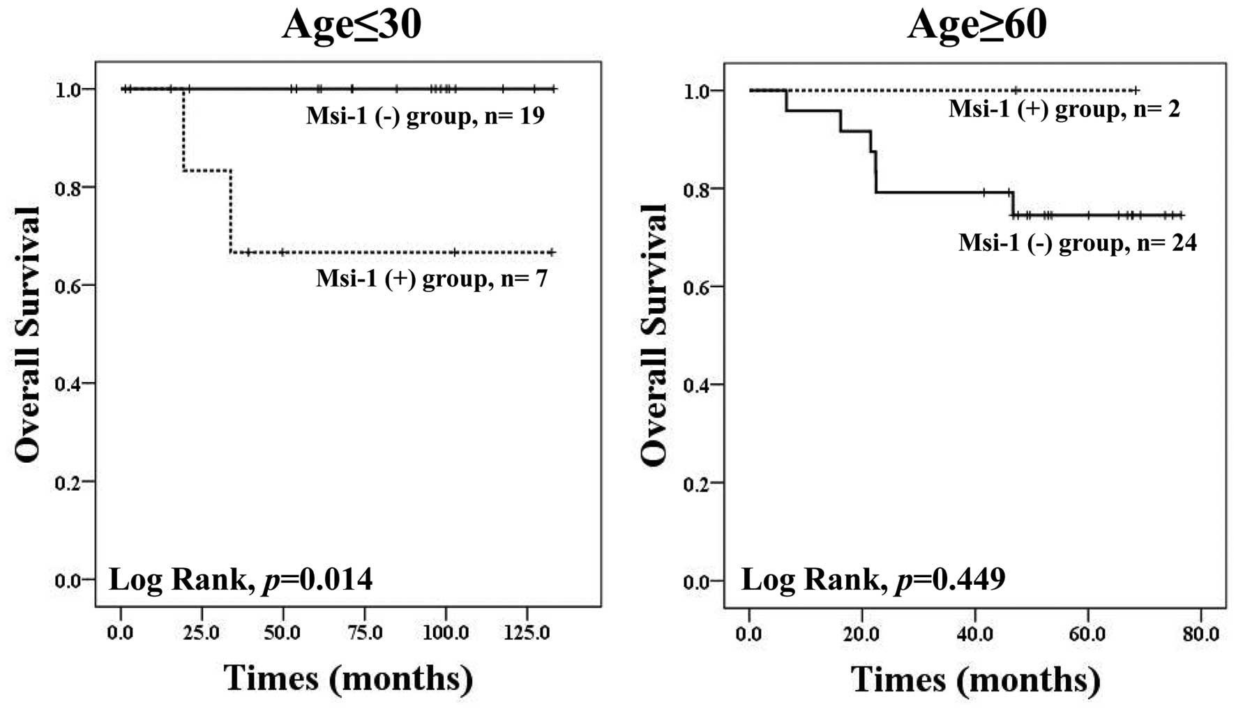 Cancer colorectal non-polipozic ereditar tip 2 (HNPCC) – mutaţii MLH1   Synevo
