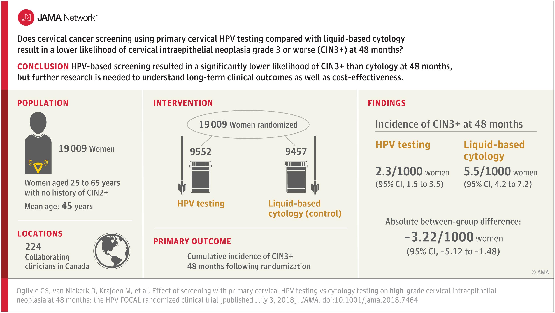 hpv testing for cervical cancer screening papillomavirus o que e