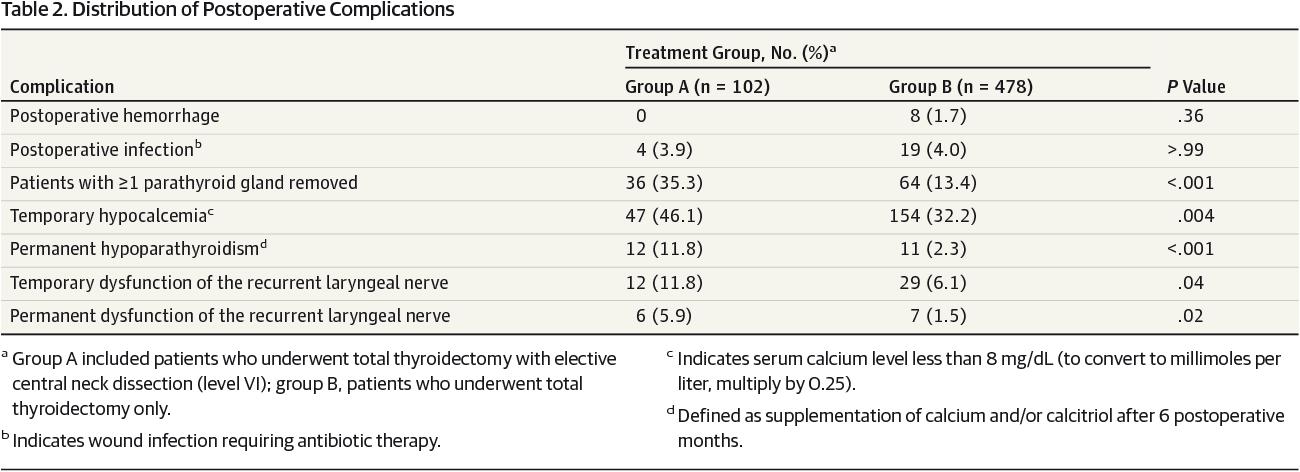 papillary thyroid cancer level 6
