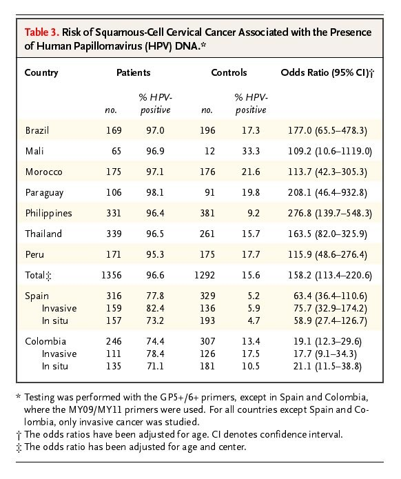 hpv cervical cancer odds ratio intraductal papilloma causes