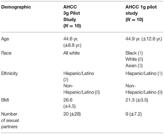 hpv que es sida papillary thyroid carcinoma oncocytic