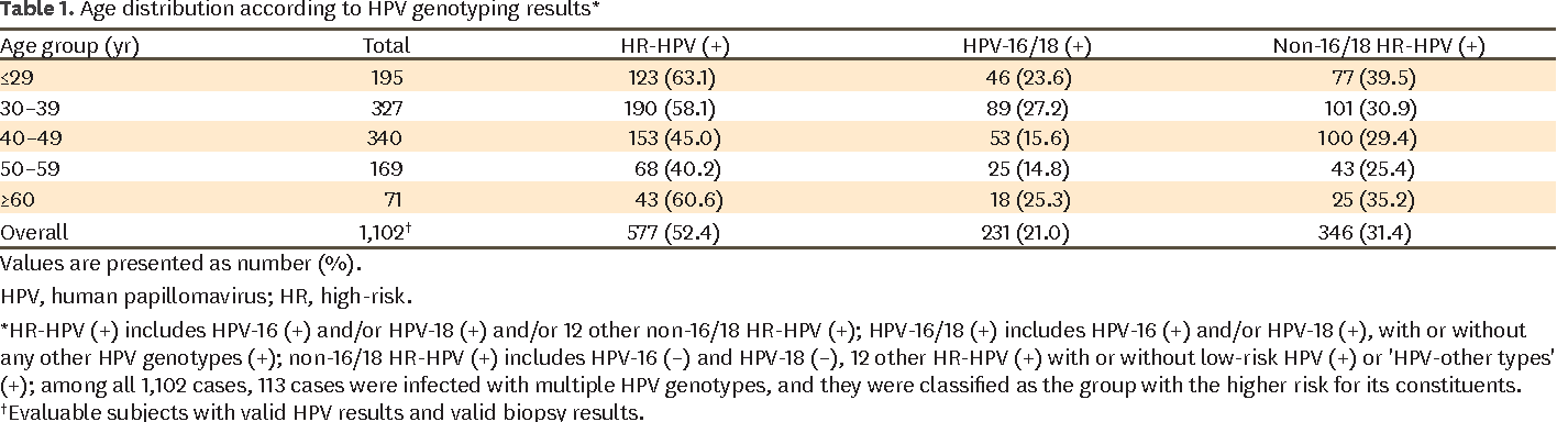 hpv high risk dna type non 16/18