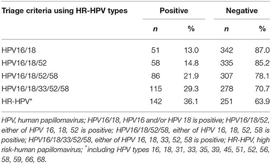 hpv high risk with reflex to genotype papillary thyroid cancer benign