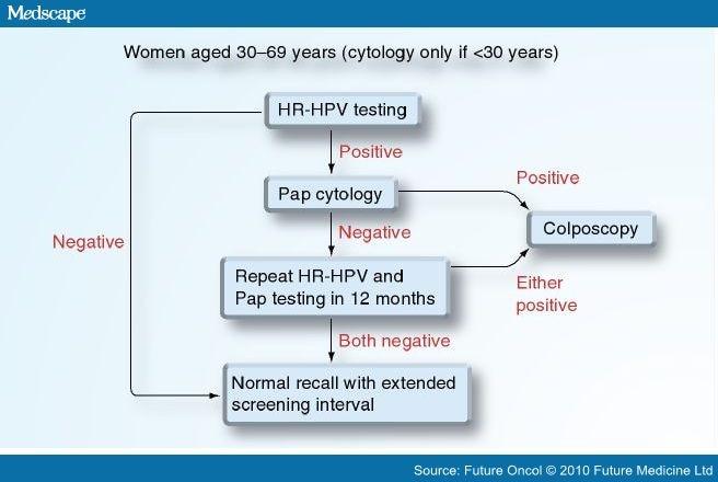 hpv cervical cancer medscape