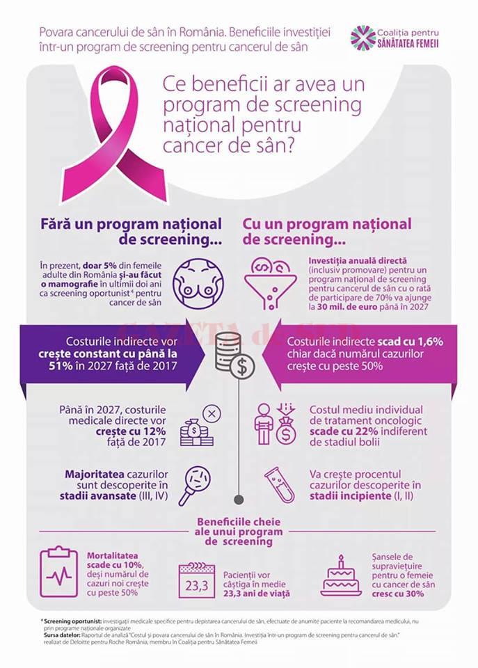 anemie fetala cancer pancreas survival rate