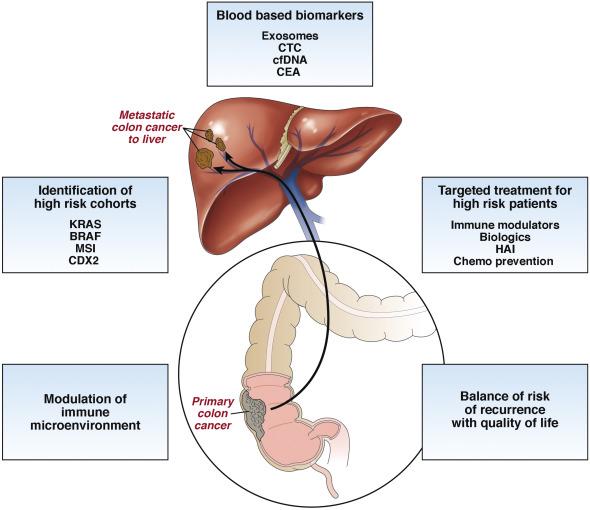 cancer colon liver plasturi pentru detoxifiere pareri