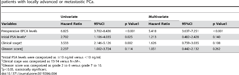 cancer de prostata nivel 5 virus de papiloma humano hpv