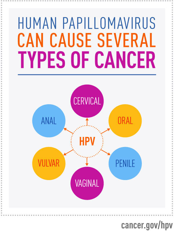 cancers caused by hpv 16 human papillomavirus literature review