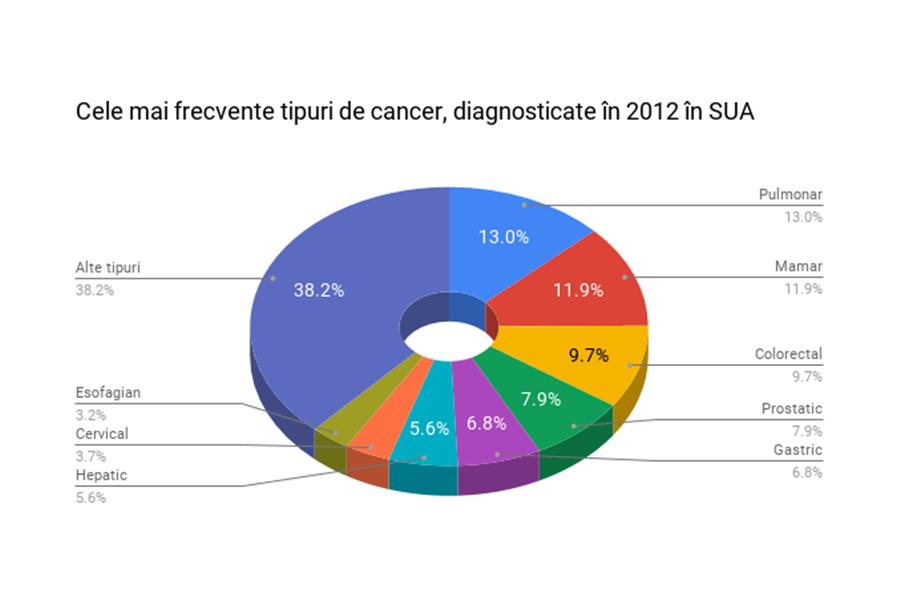 cancerul tipuri cancer pulmonar metastaze ficat