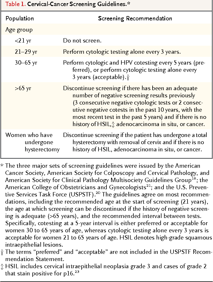 cervical cancer screening guidelines what is hpv cancer caused by