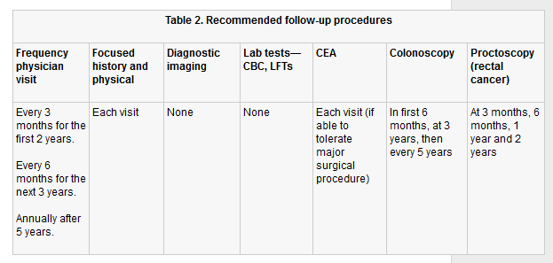 colorectal cancer follow up guidelines