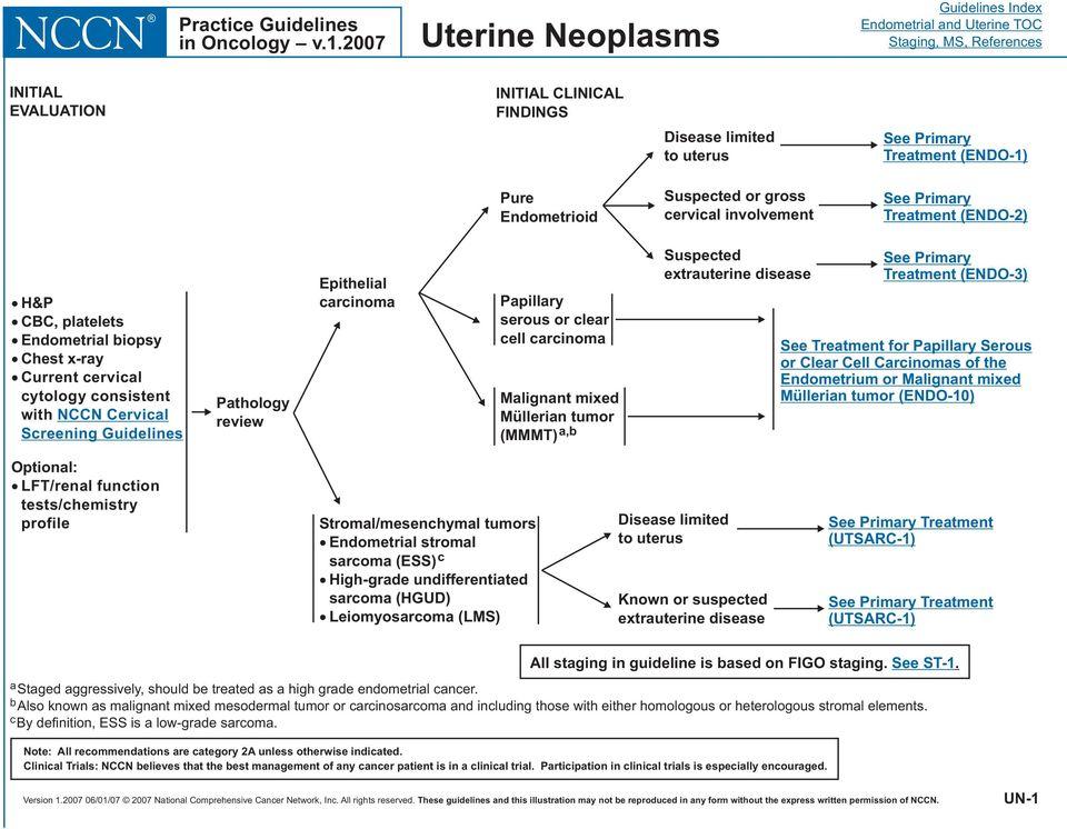 ovarian cancer treatment success rate papillomas to carcinomas