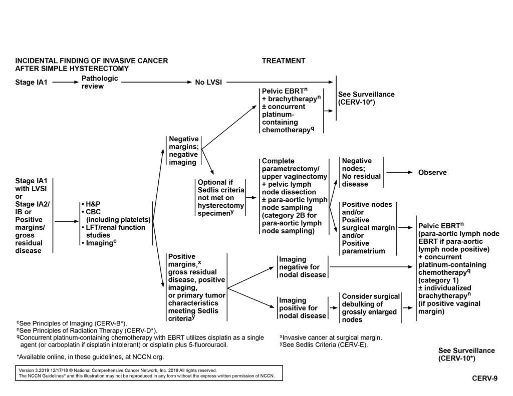 endometrial cancer nccn 2019 laryngeal papillomas definition