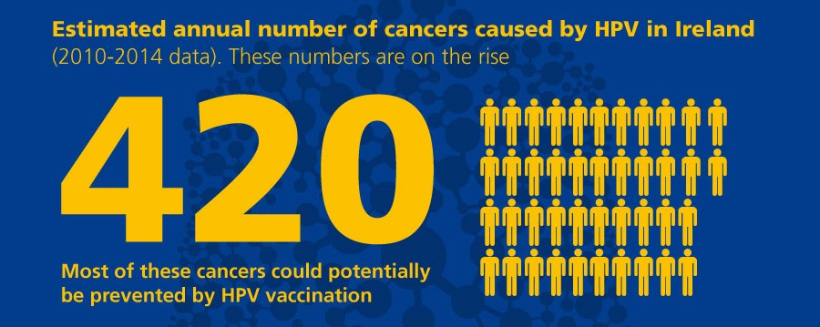 hpv cervical cancer vaccine ireland