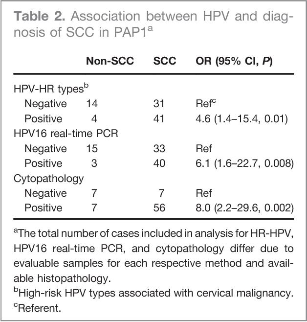 icd 10 code for respiratory papillomatosis