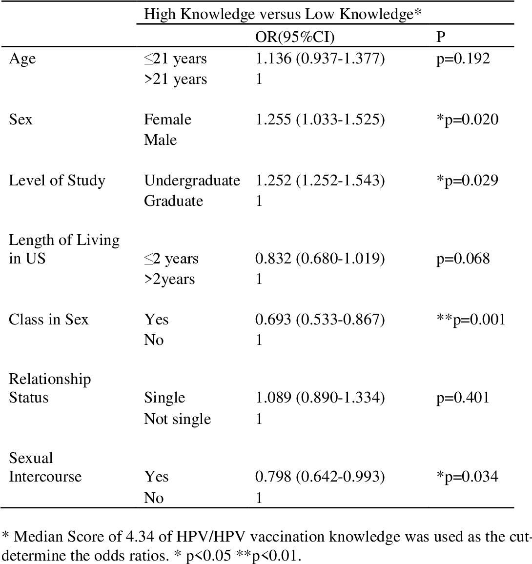 human papillomavirus vaccination intentions papillary thyroid cancer remission