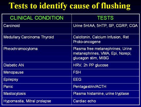 neuroendocrine cancer tests