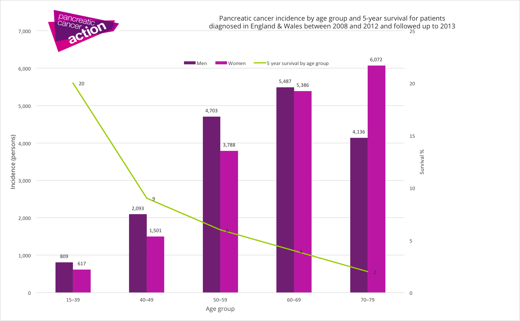 pancreatic cancer statistics
